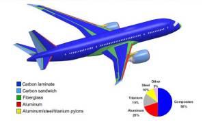 787 Materials