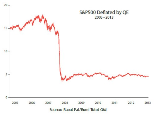 Stock Market minus Fed Printing