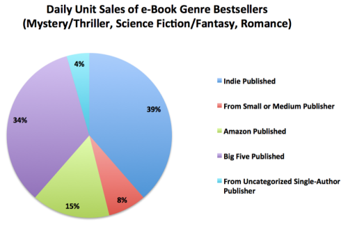 ebook sales